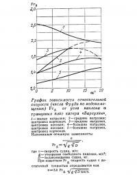 График зависимости относительной скорости от угла наклона а транца