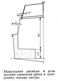 Характерные размеры и углы наклона элементов рубки