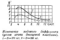 Изменение ходового дифферента (углов атаки днищевой пластины)