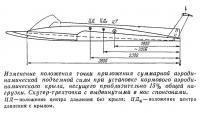 Изменение положения точки приложения суммарной аэродинамической подъемной силы