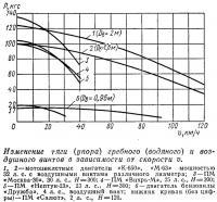 Изменение тяги гребного и воздушного винтов в зависимости от скорости