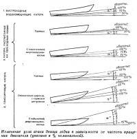 Изменение угла атаки днища лодки в зависимости от частоты вращения двигателя