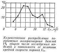 Количественное распределение зарубежных малоразмерных дизелей