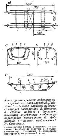 Конструкции гребных надувных катамаранов