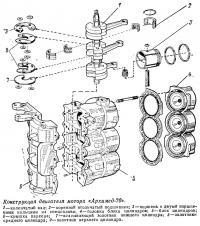 Конструкция двигателя мотора «Архимед-70»