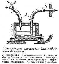 Конструкция глушителя для лодочного двигателя