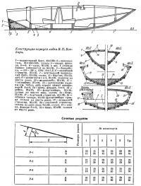 Конструкция корпуса лодки В. П. Бондаря