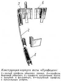 Конструкция корпуса яхты «Профилен»