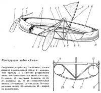 Конструкция лодки «Ямал»