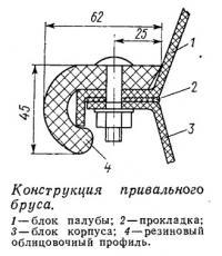 Конструкция привального бруса