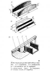 Конструкция узлов крепления трубы