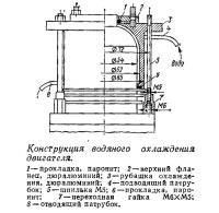 Конструкция водяного охлаждения двигателя