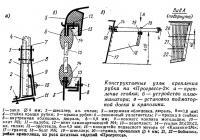 Конструктивные узлы крепления рубки на «Прогрессе-2»