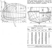 Корпус теоретического чертежа и схема построения обводов