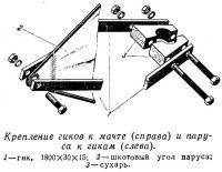 Крепление гиков к мачте (справа) и паруса к гикам (слева)