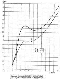 Кривые буксировочного сопротивления корпуса мотолодки «Прогресс-2»