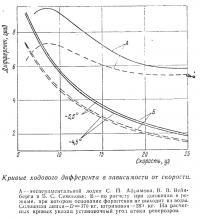Кривые ходового дифферента в зависимости от скорости