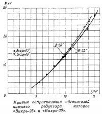 Кривые сопротивления обтекателей нижнего редуктора моторов «Вихрь-25» и «Вихрь-30»