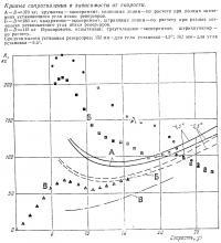 Кривые сопротивления в зависимости от скорости