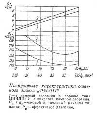 Нагрузочные характеристики опытного дизеля 4Ч9,2/11