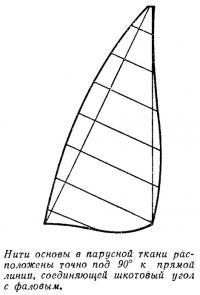 Нити основы в парусной ткани расположены точно под 90 к прямой линии