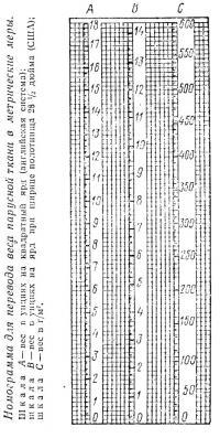 Номограмма для перевода веса парусной ткани в метрические меры