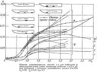 Обратное гидродинамическое качество и угол дифферента однокорпусной модели