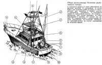 Общее расположение большого рыболовного катера