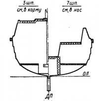 Общее рссположение — поперечные сечения яхты