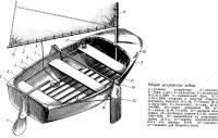 Общее устройство лодки