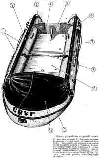Общее устройство надувной лодки