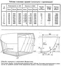 Обводы корпуса и очертания форштевня