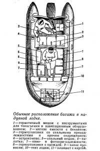 Обычное расположение багажа в надувной лодке