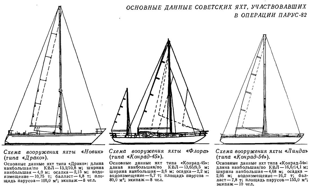 Основные данные советских яхт, участвовавших в Операции Парус-82