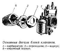 Основные детали блока клапанов