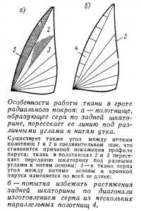 Особенности работы ткани в гроте радиального покроя