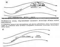 Особенности ветра, обусловленные наличием мезоструи вблизи земной поверхности