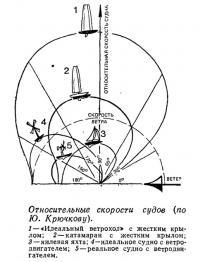 Относительные скорости судов (по Ю. Крючкову)