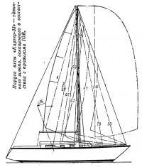 Паруса яхты «Картер-33»