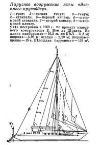 Парусное вооружение яхты «Экспресс-крусэйдер»