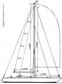Парусное вооружение яхты