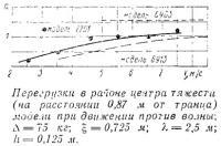 Перегрузки в районе центра тяжести модели при движении против волны