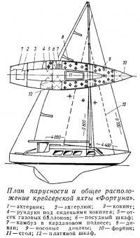 План парусности и общее расположение крейсерской яхты «Фортуна»