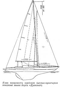 План парусности крейсера