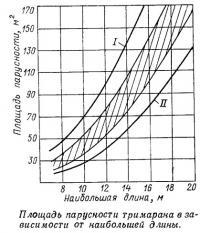 Площадь парусности тримарана в зависимости от наибольшей длины