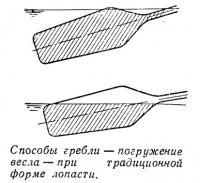 Погружение весла при традиционной форме лопасти