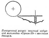 Поперечный разрез опытной надувной мотолодки Юрион-25»