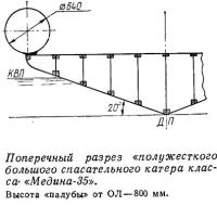 Поперечный разрез полужесткого большого спасательного катера класса «Медина-35»