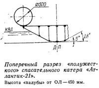 Поперечный разрез «полужесткого» спасательного катера «Атлантик-21»