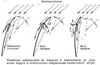 Поведение индикаторов на парусах в зависимости от угла атаки паруса